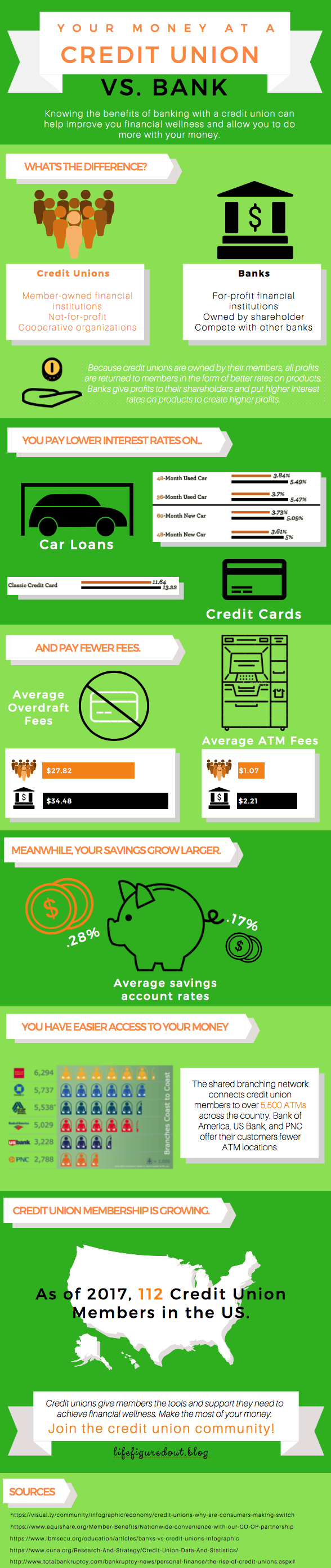 Credit Union vs. Banks Infographic